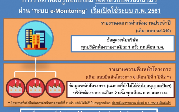 ระบบ e-Mornitoring