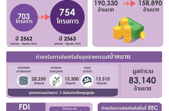 บีโอไอเผยคำขอส่งเสริม 6 เดือน 1.5 แสนล้าน อุตสาหกรรมการแพทย์เพิ่มขึ้นร้อยละ 174