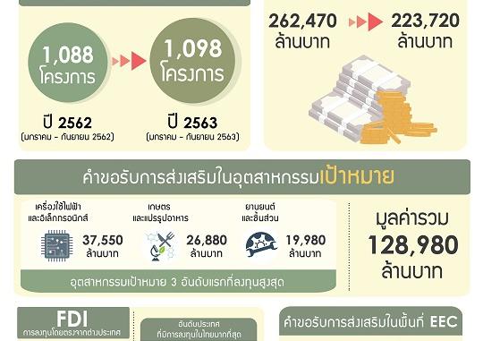 ภาวะการส่งเสริมการลงทุนปี 2563 (เดือนมกราคม - กันยายน 2563)