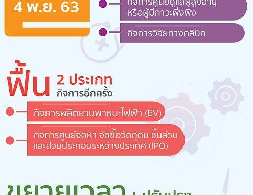 บีโอไออัดมาตรการชุดใหญ่กระตุ้นลงทุน ฟื้นอีวี ชูไทยฐานผลิตในภูมิภาค